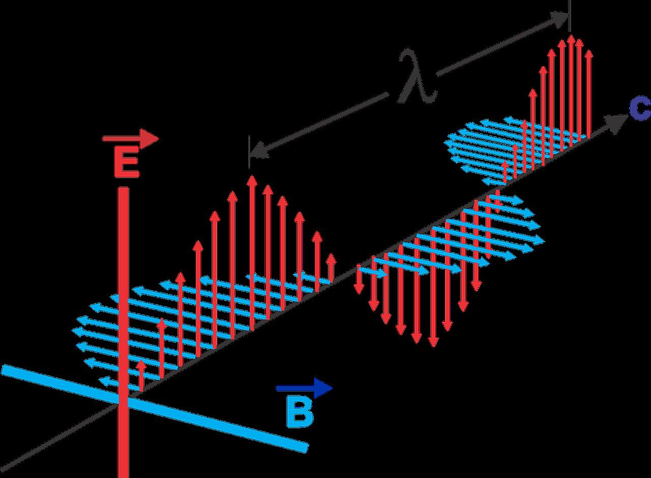 sóng điện từ là gì